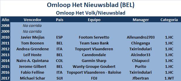 24/02/2018 Omloop Het Nieuwsblad Elite BEL 1.WT Omloop_Het_Nieuwsblad