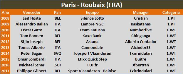 08/04/2018 Paris - Roubaix FRA 1.WT Paris_Roubaix