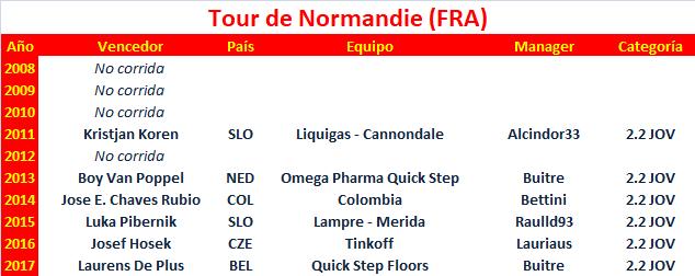 19/03/2018 25/03/2018 Tour de Normandie FRA 2.2 CUWT JOV Tour_de_Normandie