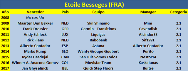 31/01/2018 04/02/2018 Etoile de Bessèges FRA 2.1 Etoile_Besseges