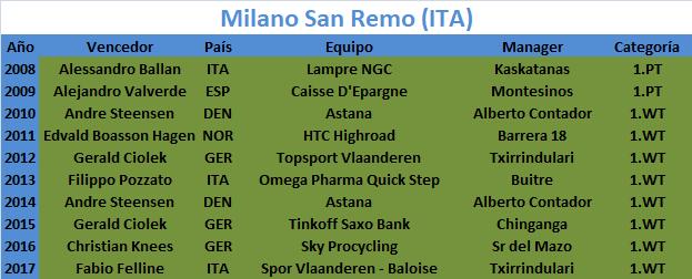 17/03/2018 Milano - Sanremo ITA 1.WT  Milano_San_Remo