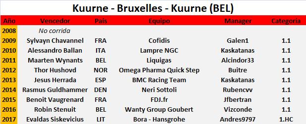 25/02/2018 Kuurne-Bruxelles-Kuurne BEL 1.HC  Kuurne_Bruxelles_Kuurne