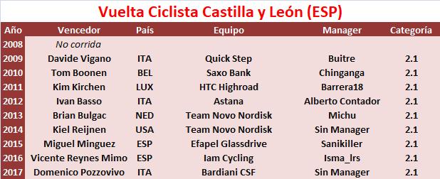 20/04/2018 22/04/2018 Vuelta a Castilla y Leon ESP 2.1 Vuelta_Ciclista_Castilla_y_Leon