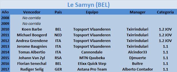 27/02/2018 Le Samyn BEL 1.1  Le_Samyn