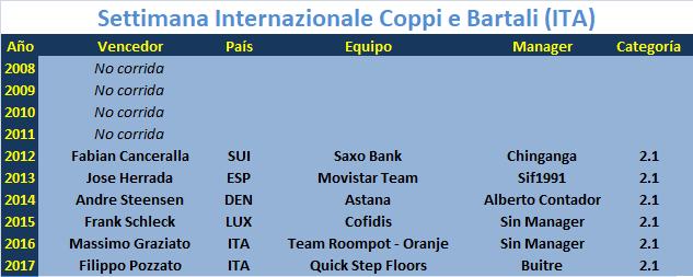 22/03/2018 25/03/2018 Settimana Coppi e Bartali ITA 2.1 Settimana_Internazionale_Coppi_e_Bartali