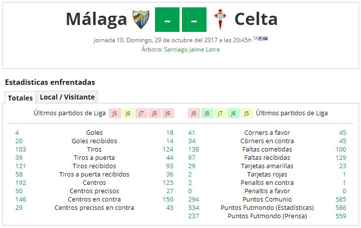 LIGA J10ª: MALAGA CF vs RC CELTA (Dom 29 Oct 20:45 / BeinSport) MCF_A
