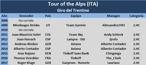 16/04/2018 20/04/2018 Tour of the Alps - Giro del Trentino ITA 2.HC Tour_of_the_Alps