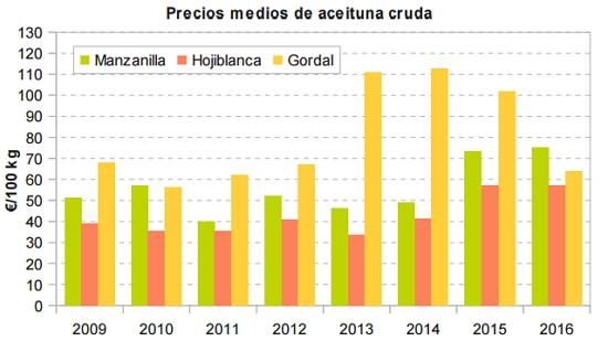 EVOLUCIÓN MERCADO ACEITUNA GORDAL SEVILLANA Precio_aceituna_mesa