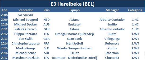 23/03/2018 E3 Harelbeke BEL 1.WT E3_Harelbeke