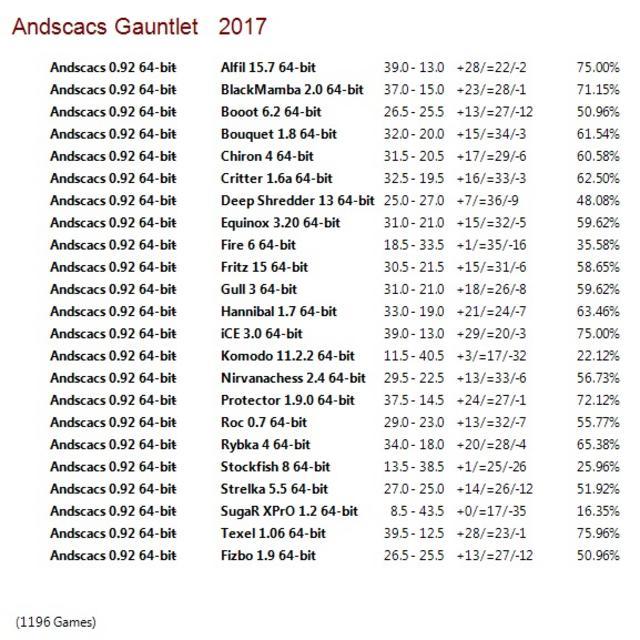 Andscacs 0.92 64-bit Gauntlet for CCRL 40/40 Andscacs_0.92_64-bit_Gauntlet