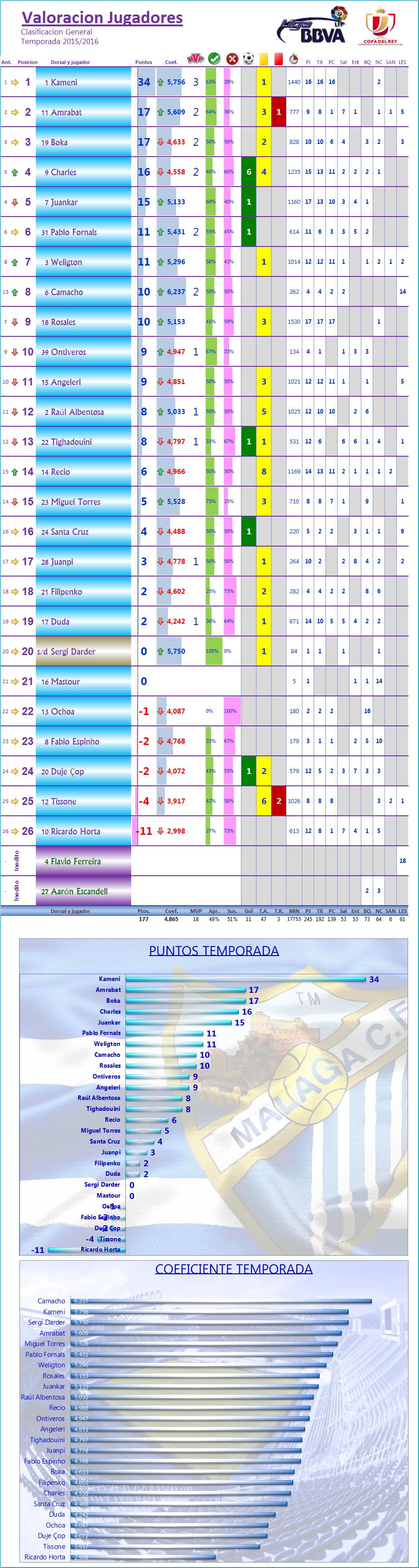 LOS MEJORES DEL MALAGA CF. Temp.2015/16: J17ª: LEVANTE UD 0-1 MALAGA CF Los_Mdel_MCF_General