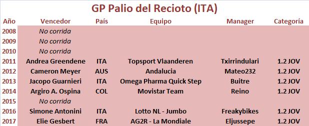 03/04/2018 GP Palio del Recioto ITA 1.2 JOV GP_Palio_del_Recioto