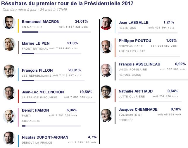 Sarà Emmanuel Macron il successore di Francois Hollande? - Pagina 2 Presidsenz_Fr_1_tour_2017