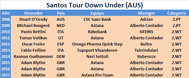 16/01/2018 21/01/2018 Tour Down Under AUS 2.WT Santos_Tour_Down_Under