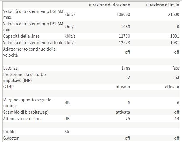 Fritz 7490 e fibra 100 Infostrada, velocità come ADSL! Fritzbox2