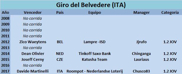 02/04/2018 Giro Belvedere di Villa di Cordignano ITA 1.2 JOV Giro_del_Belvedere