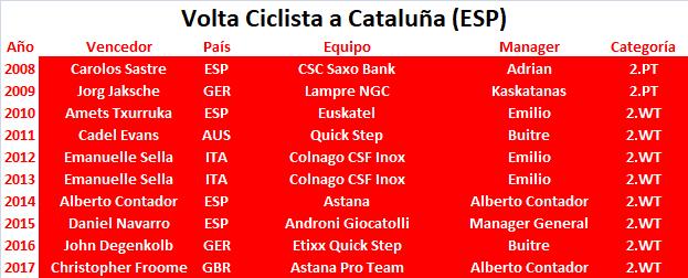 19/03/2018 25/03/2018 Volta a Catalunya ESP 2.WT Volta_Ciclista_a_Catalu_a