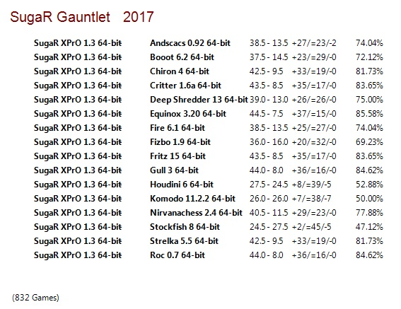SugaR XPrO 1.3 64-bit Gauntlet for CCRL 40/40 Suga_R_XPr_O_1.3_64-bit_Gauntlet