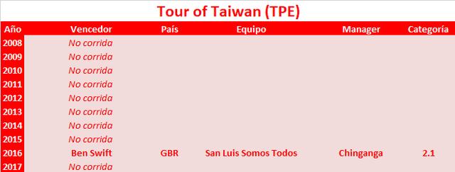 11/03/2018 15/03/2018 Tour de Taiwan TPE 2.1 Tour_of_Taiwan