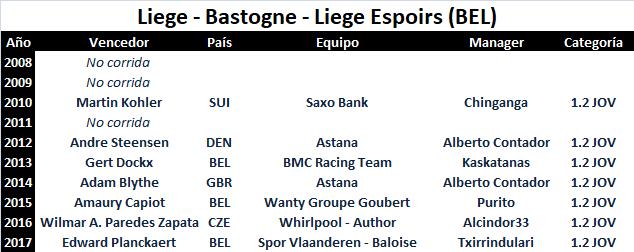 14/04/2018 Liège - Bastogne - Liège BEL 1.2 JOV CUWT Liege_Bastogne_Liege_Espoirs