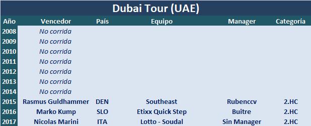 06/02/2018 10/02/2018 Dubai Tour Stages UAE 2.HC Dubai_Tour
