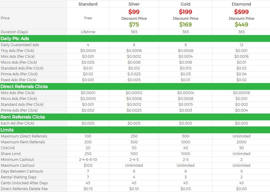 MoboClix - $0.01 por clic - minimo $2.00 - Pago por Payza, Perfect money, Paypal, Bitcoin Mobo