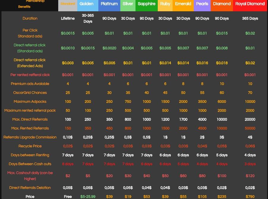 OscarClix - $0.005 por clic - minimo $2.00 - Pago por Payza, PerfectMoney, Bitcoin, Payeer - Golden Gratis! Oscar
