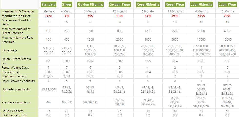 EdenBux - $0.01 por clic - minimo $2.00 - Pago por Payza, Paypal, EGOpay, PM, Bitcoin Edenbux