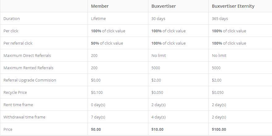 Buxvertise - $0.01 por clic - minimo $5.00 - Pago por PayPal, Payza Buxvertise
