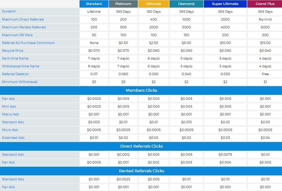 Adzfair - $0.01 por clic - minimo $3.00 - Pago por PayPal, Payza, Payeer, Perfectmoney - Platinum Gratis! Adzfair