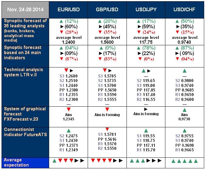 NordFX.com - ECN/STP, MT4, MT5, Multiterminal broker - Page 2 Forecast_for_24_28_Nov_14