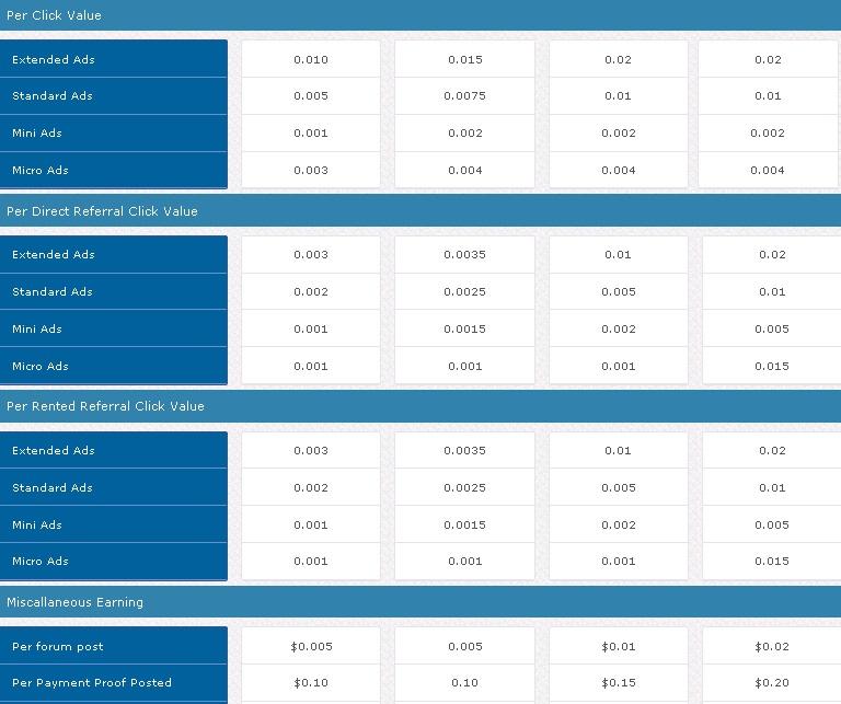Wetbux - $0.0075 por clic - minimo $2.00 - Pago por Paypal, PM, Bitcoin, Payza - PIONEER GRATIS! Wetbux2