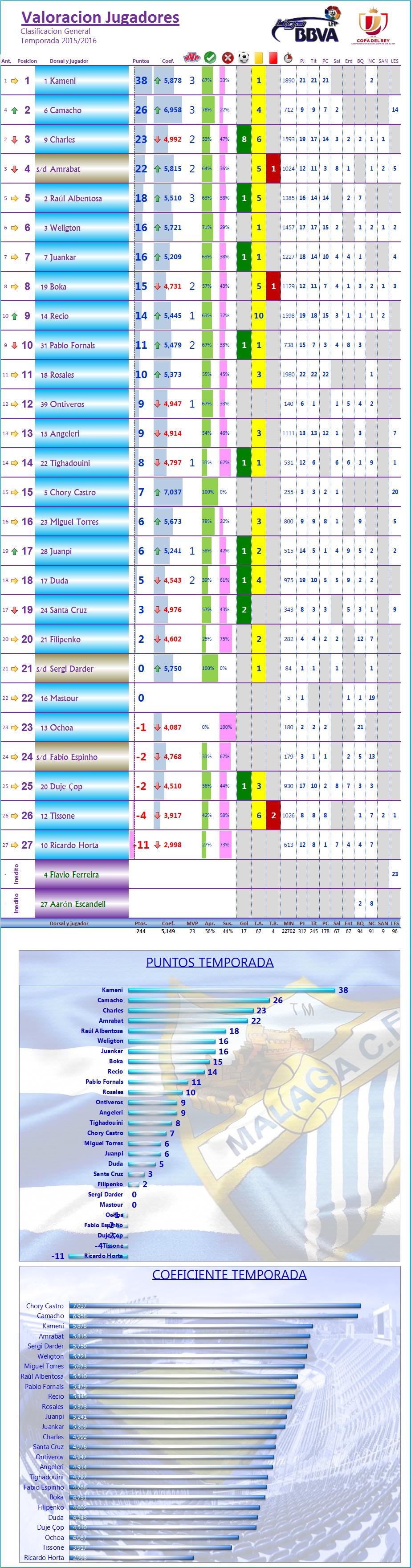 LOS MEJORES DEL MALAGA CF. Temp.2015/16: J22ª: SD EIBAR 1-2 MALAGA CF Los_Mdel_MCF_General