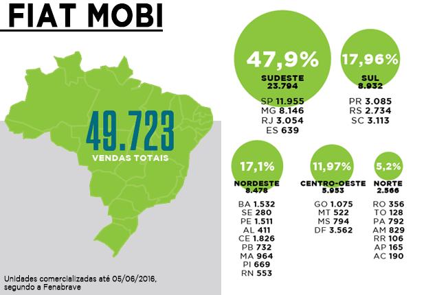 Fiat Mobi - Pagina 5 Mobi_Estatisticas