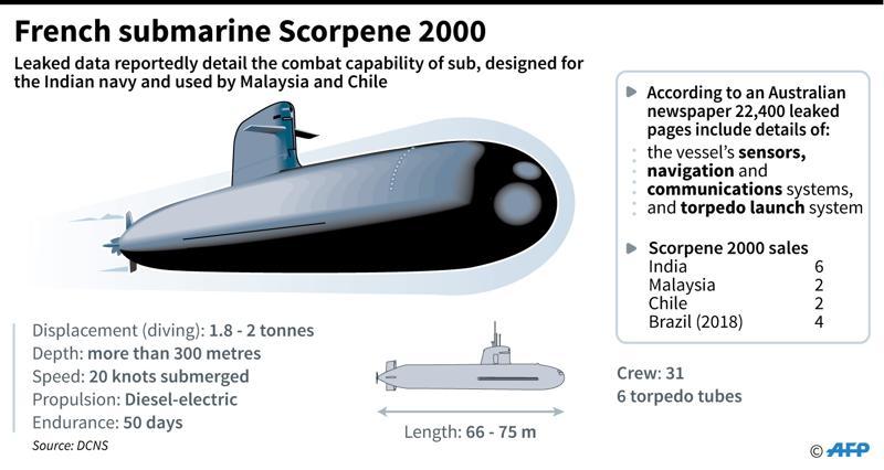 Scorpene Submarine Data Leaked Secret_data_leak_on_french_sub_2aae303a_6a15_11e