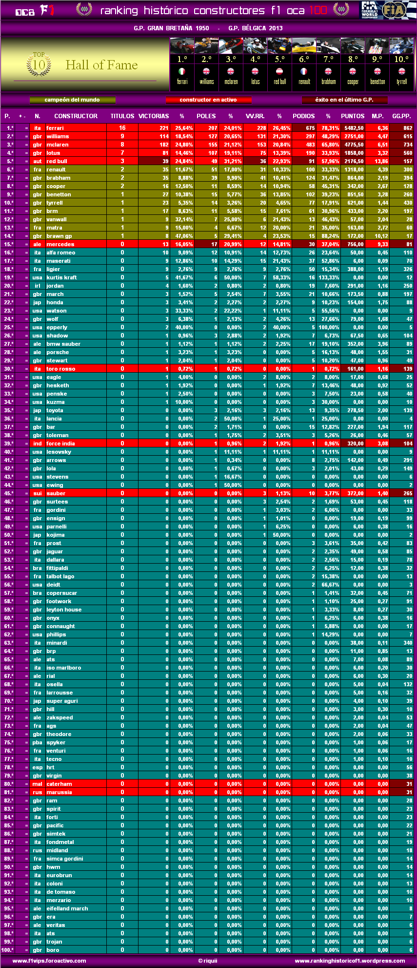 Ranking Histórico F1 (OCA 100) Oca10013belc