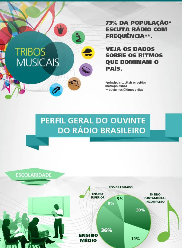 Tribos Musicais ... Ibope1