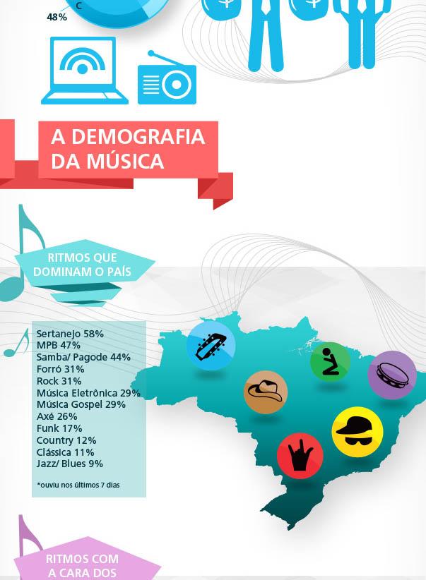 Tribos Musicais ... Ibope3