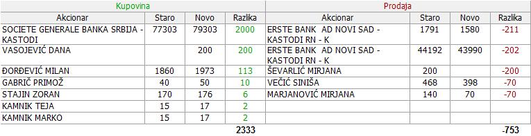 Metalac a.d. Gornji Milanovac - MTLC 2. DEO - Page 3 26_Promene_28.12.2017._-_04.01.2018