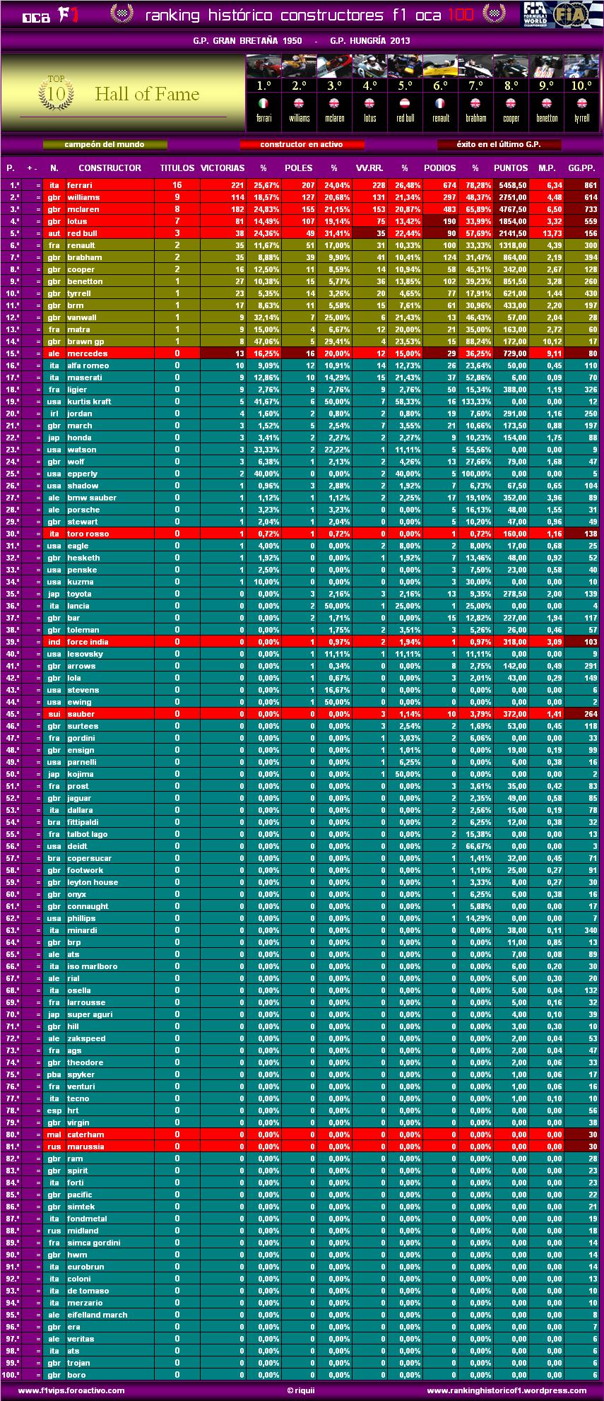 Ranking Histórico F1 (OCA 100) Oca10013hunc