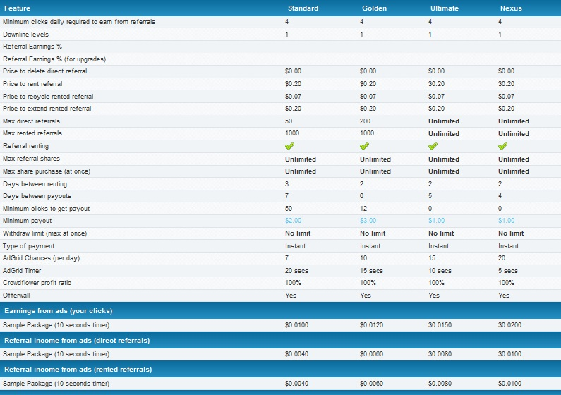 Nexusads - $0.01 por clic - minimo $2.00 - Payza, Paypal, STP, Neteller Nexusads