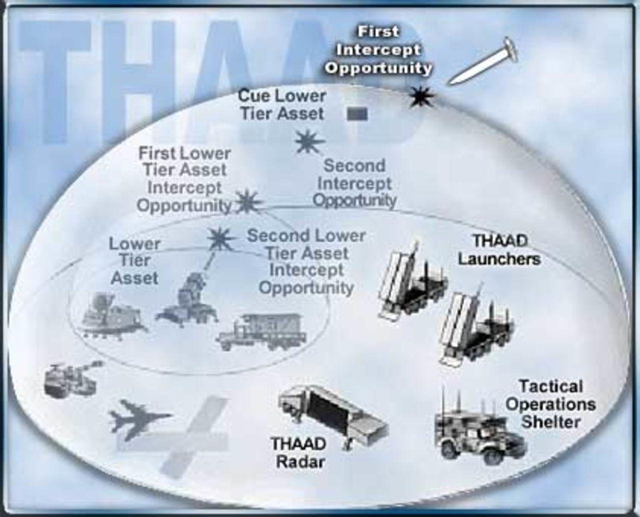 EE.UU. desarrolla en secreto un nuevo sistema avanzado de misiles interceptores. Thaadpic1