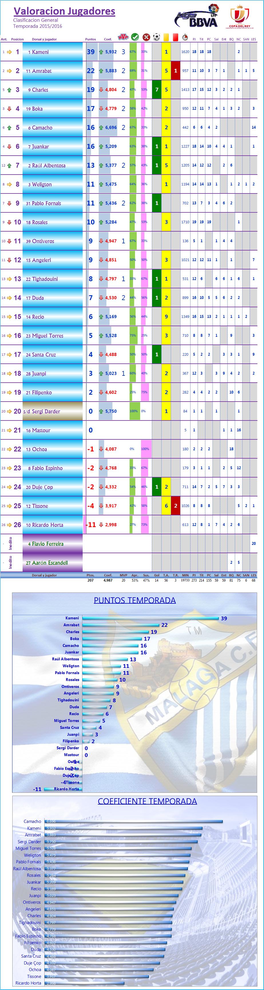 LOS MEJORES DEL MALAGA CF. Temp.2015/16: J19ª: UD LAS PALMAS 1-1 MALAGA CF Los_Mdel_MCF_General