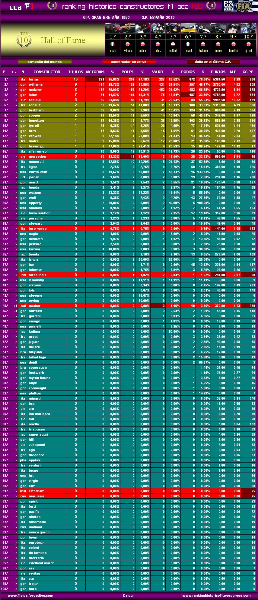 Ranking Histórico F1 (OCA 100) Oca10013espc