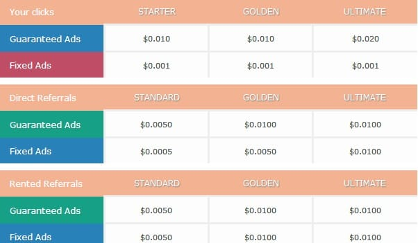 Adprist - $0.01 por clic - minimo $4.00 - Pago por Perfect Money, Payza, Paypal & Neteller - Compañía registrada AdCorp LLC Adprist2