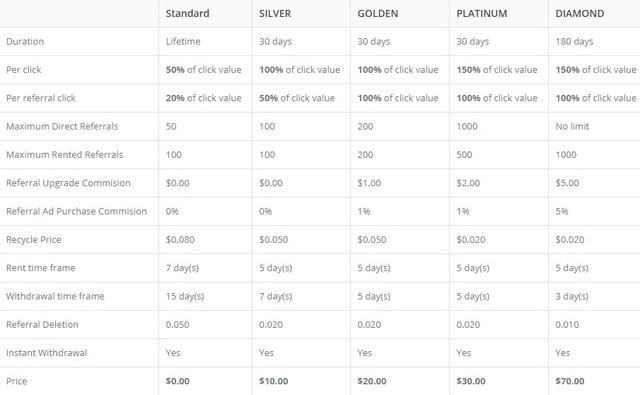 MeryClix - $0.005 por clic - minimo $1.00 - Pago por Perfectmoney - Silver Gratis! Mery