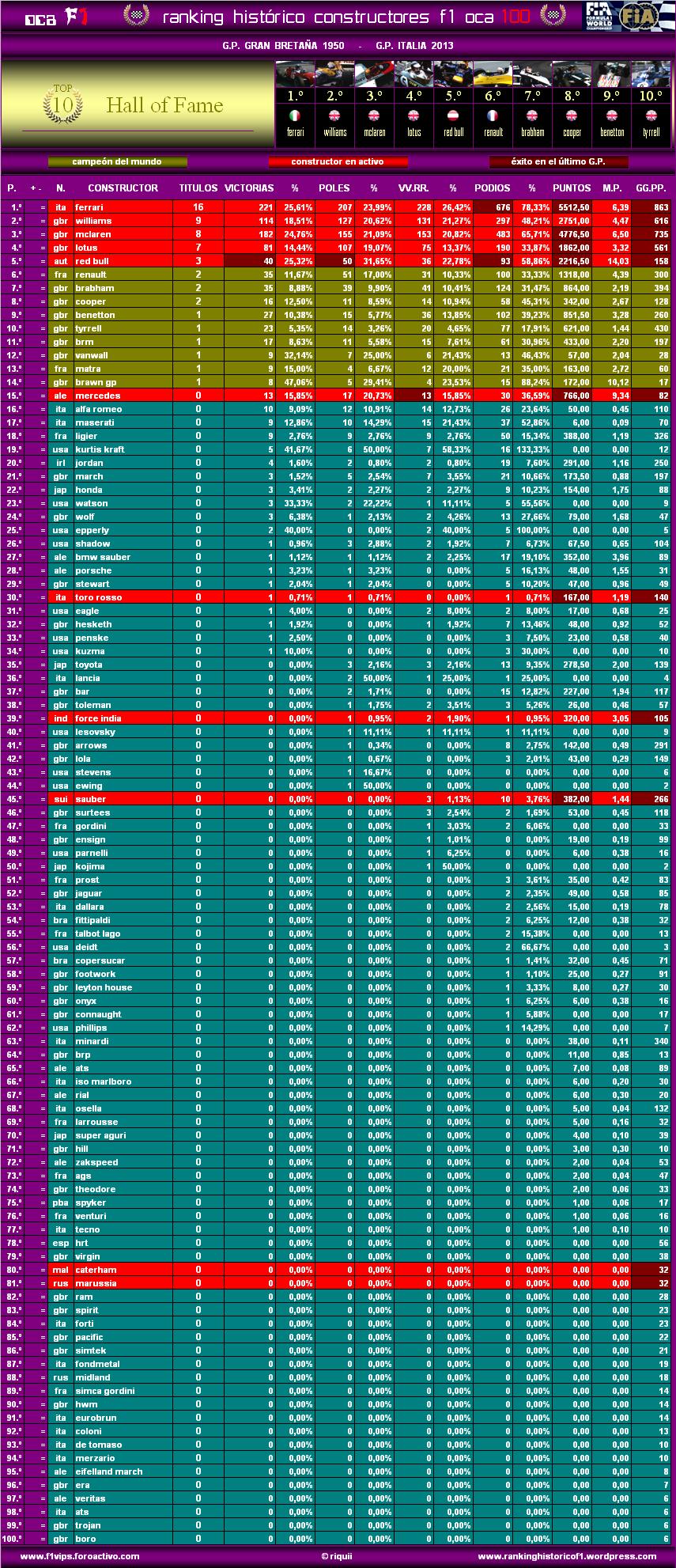 Ranking Histórico F1 (OCA 100) Oca10013itac