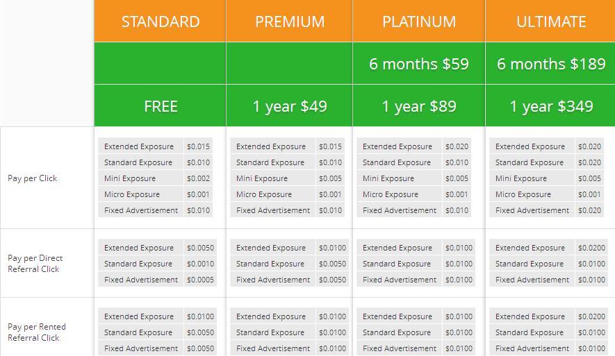 4gbux - $0.01 por clic - minimo $2.00 - Pago por PP, EP, PM, PZ - Pioneer Gratis 4gbux