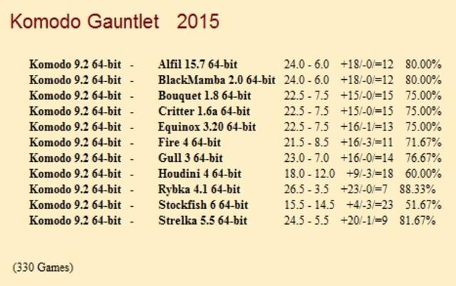 Komodo 9.2 64-bit Gauntlet for CCRL 40/40 Komodo_9_2_64_bit_Gauntlet_1_330