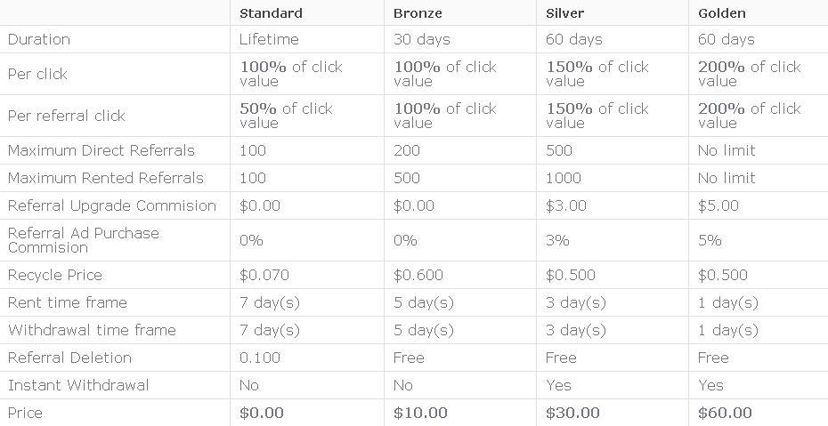 Clixhome -  $0.005 por clic - minimo $1.00 - Pago por Paypal, Payza, PM - GOLDEN GRATIS! Clixhome